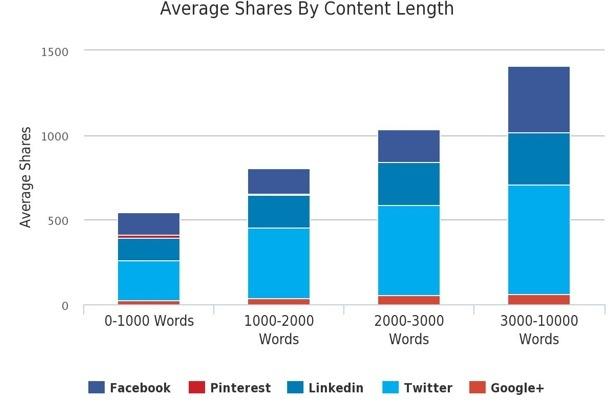 condivisione-contenuti-per-lunghezza